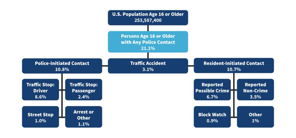 police contact chart